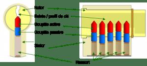 Comment Fonctionne Une Serrure comprendre le fonctionnement d'une serrure ? (2) | hop' dépannage®